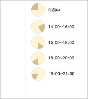 ヤマト運輸 午前中 12:00~14:00 14:00~16:00 16:00~18:00 18:00~20:00 20:00~21:00